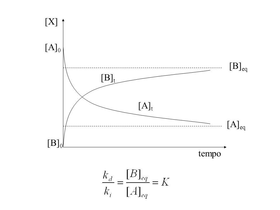 [X] [A]0 [B]eq [B]t [A]t [A]eq [B]0 tempo